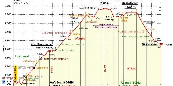 Zeit-Wege-Digramm im Detail