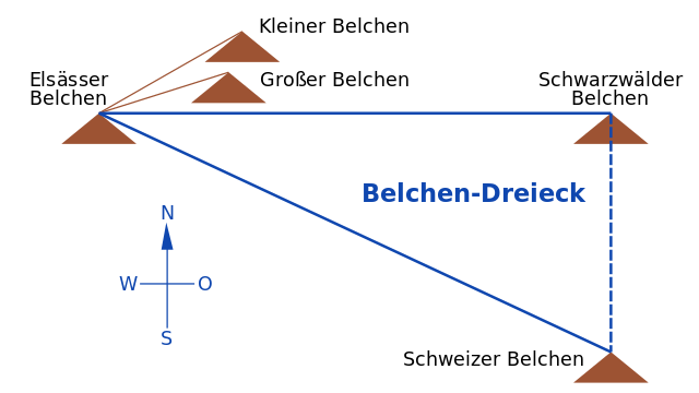 Das Belchen-System