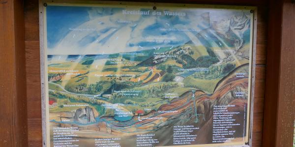 Graphik zum Wasserkreislauf