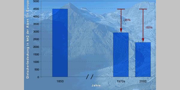 Alpine Gletscherflächen