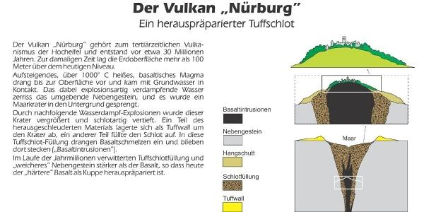 "Infotafel Vulkan ""Nürburg"""