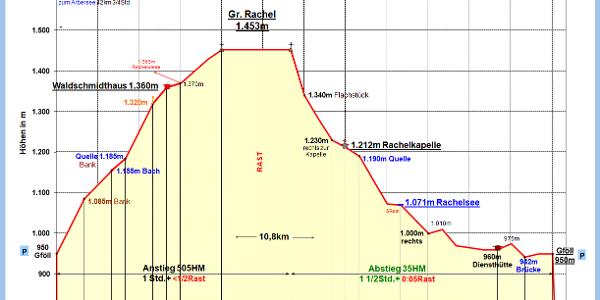 Nur Gr. Rachel, Zeit-Wege-Diagramm im Detail