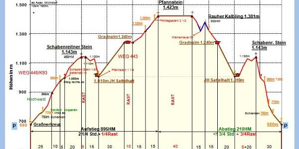 Zeit-Wege-Diagramm (ohne Herrentisch)