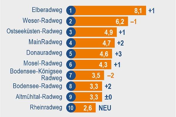 Die beliebtesten Radrouten Deutschlands